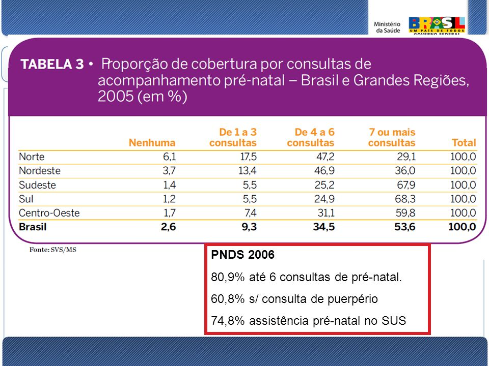 80,9% até 6 consultas de pré-natal. 60,8% s/ consulta de puerpério