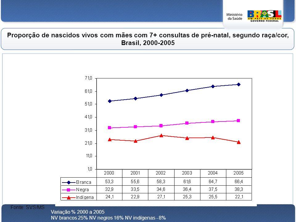 Proporção de nascidos vivos com mães com 7+ consultas de pré-natal, segundo raça/cor, Brasil, 2000-2005