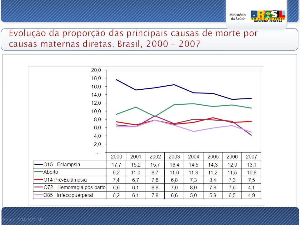 Evolução da proporção das principais causas de morte por causas maternas diretas. Brasil, 2000 - 2007