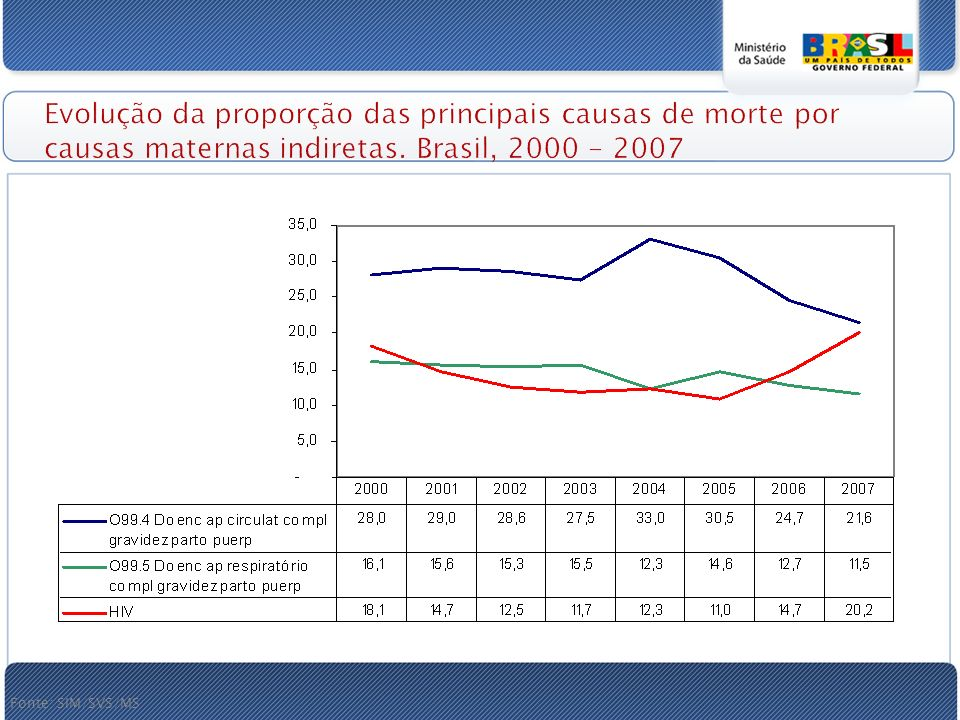Evolução da proporção das principais causas de morte por causas maternas indiretas. Brasil, 2000 - 2007