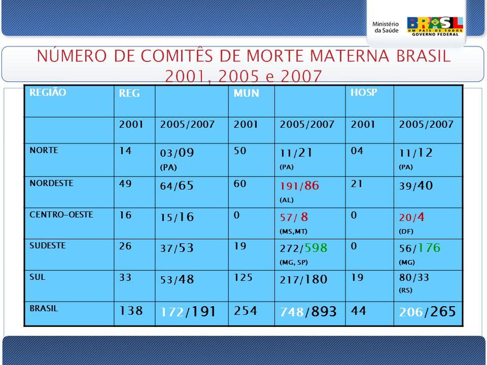 NÚMERO DE COMITÊS DE MORTE MATERNA BRASIL 2001, 2005 e 2007