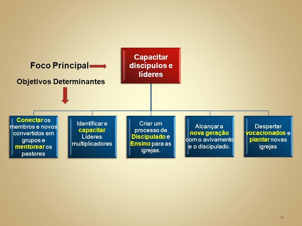 Capacitar discípulos e líderes