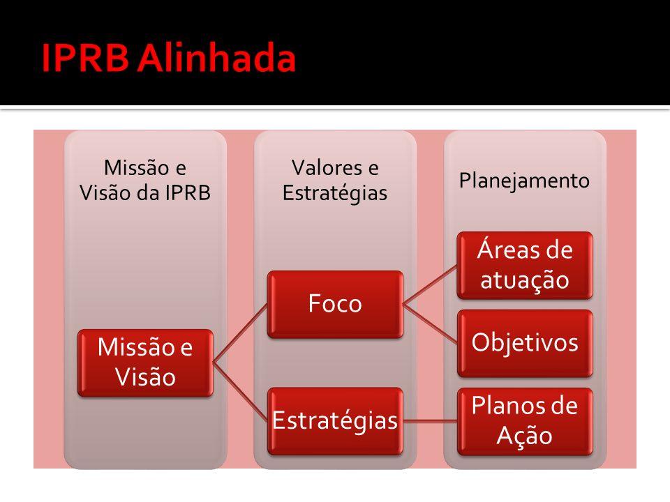IPRB Alinhada Missão e Visão Foco Áreas de atuação Objetivos