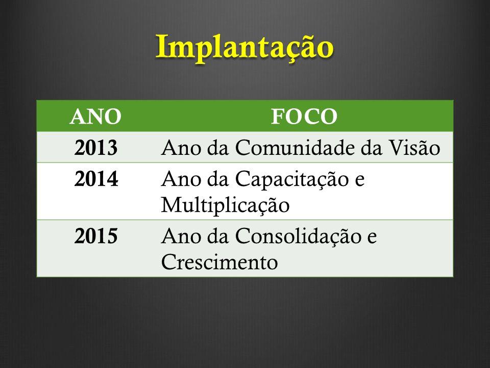 Implantação ANO FOCO 2013 Ano da Comunidade da Visão 2014
