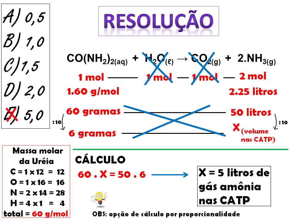 A) 0,5 B) 1,0 C)1,5 D) 2,0 E) 5,0 RESOLUÇÃO CO(NH2)2(aq) + H2O(ℓ) → CO2(g) + 2.NH3(g)