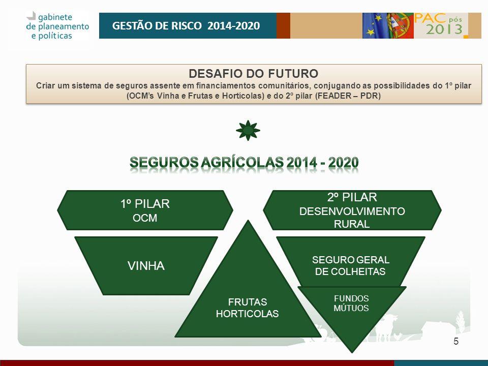 Seguros agrícolas 2014 - 2020 GESTÃO DE RISCO 2014-2020