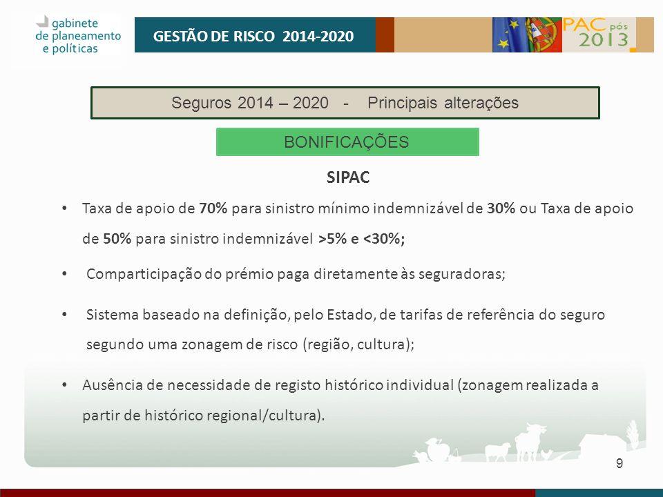 Seguros 2014 – 2020 - Principais alterações