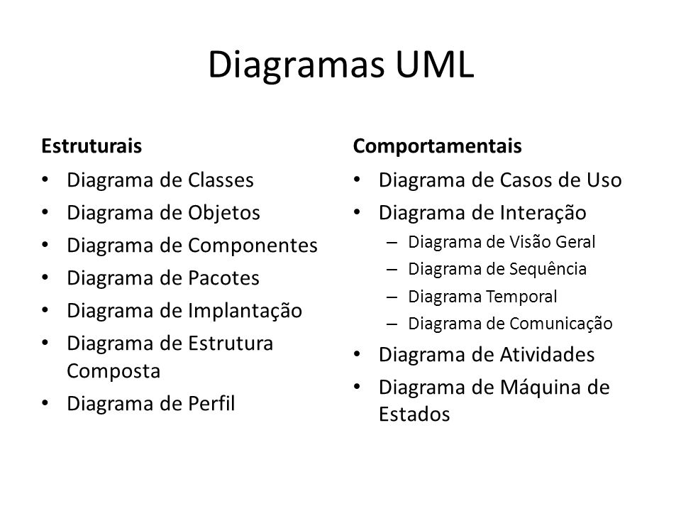 Diagramas UML Estruturais Comportamentais Diagrama de Classes