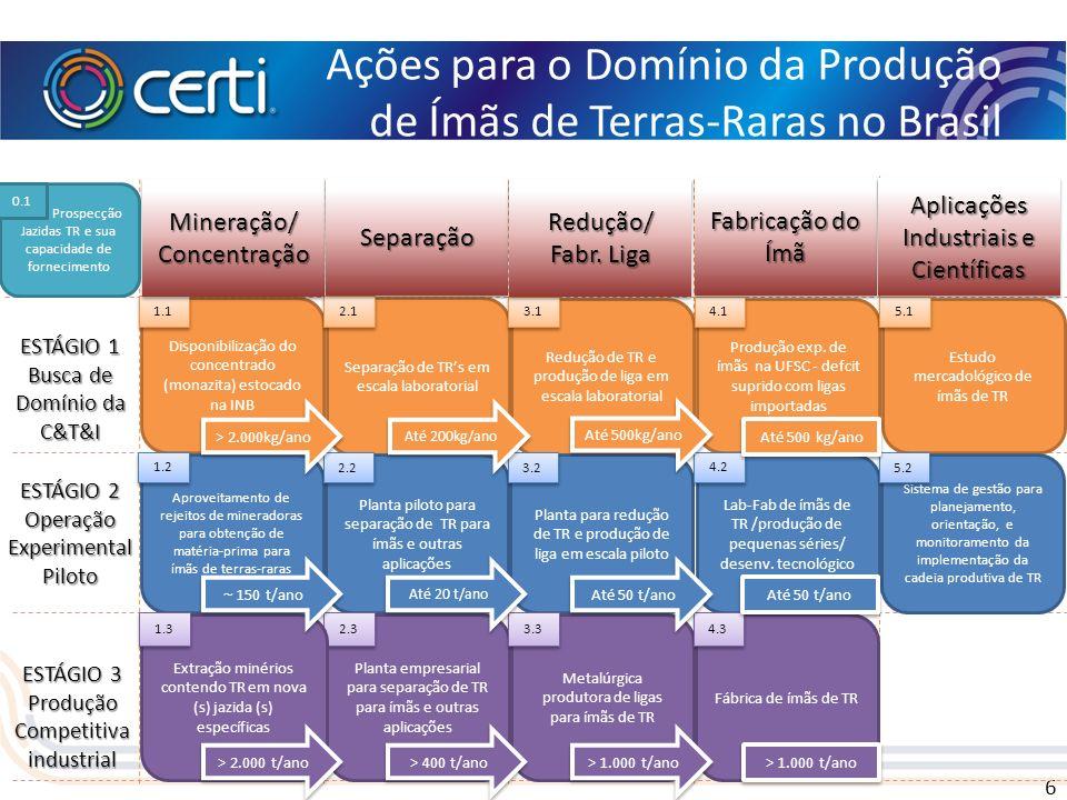 Ações para o Domínio da Produção de Ímãs de Terras-Raras no Brasil