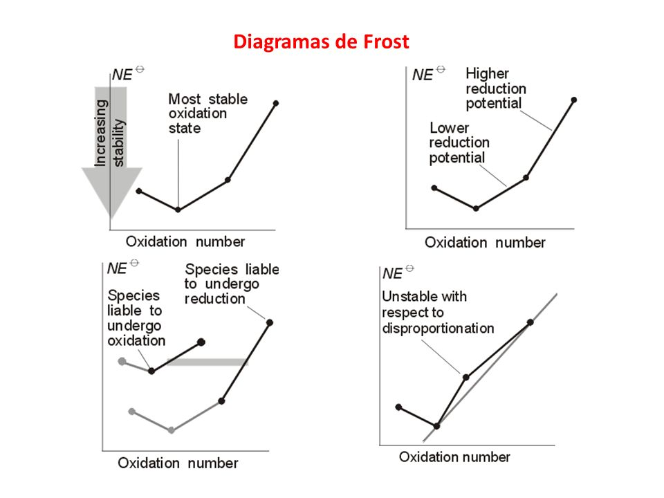 Diagramas de Frost