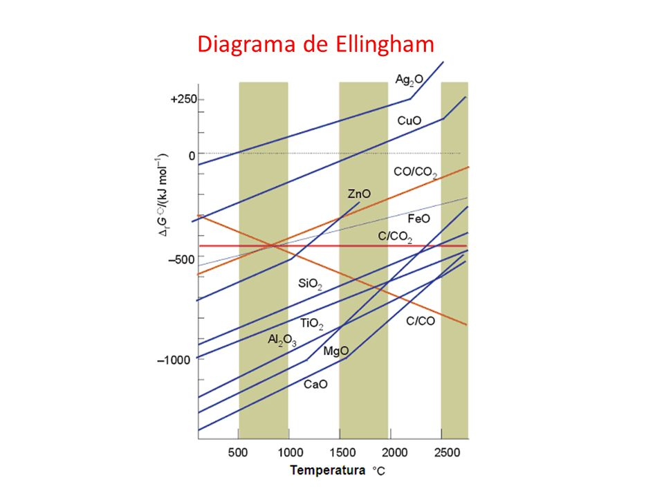 Diagrama de Ellingham