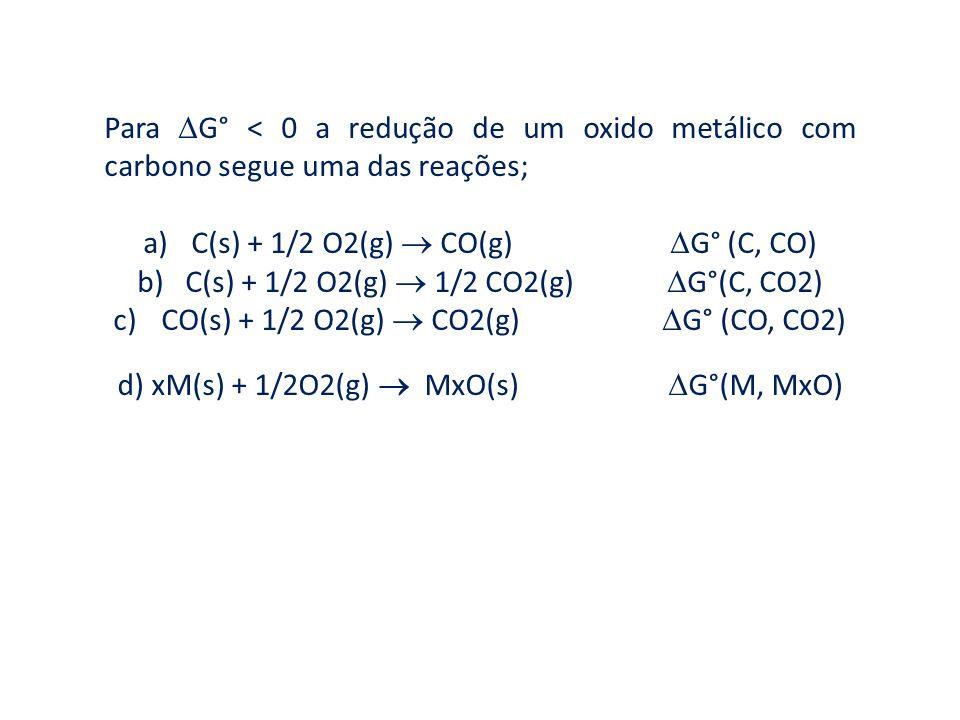 C(s) + 1/2 O2(g)  CO(g) G° (C, CO)
