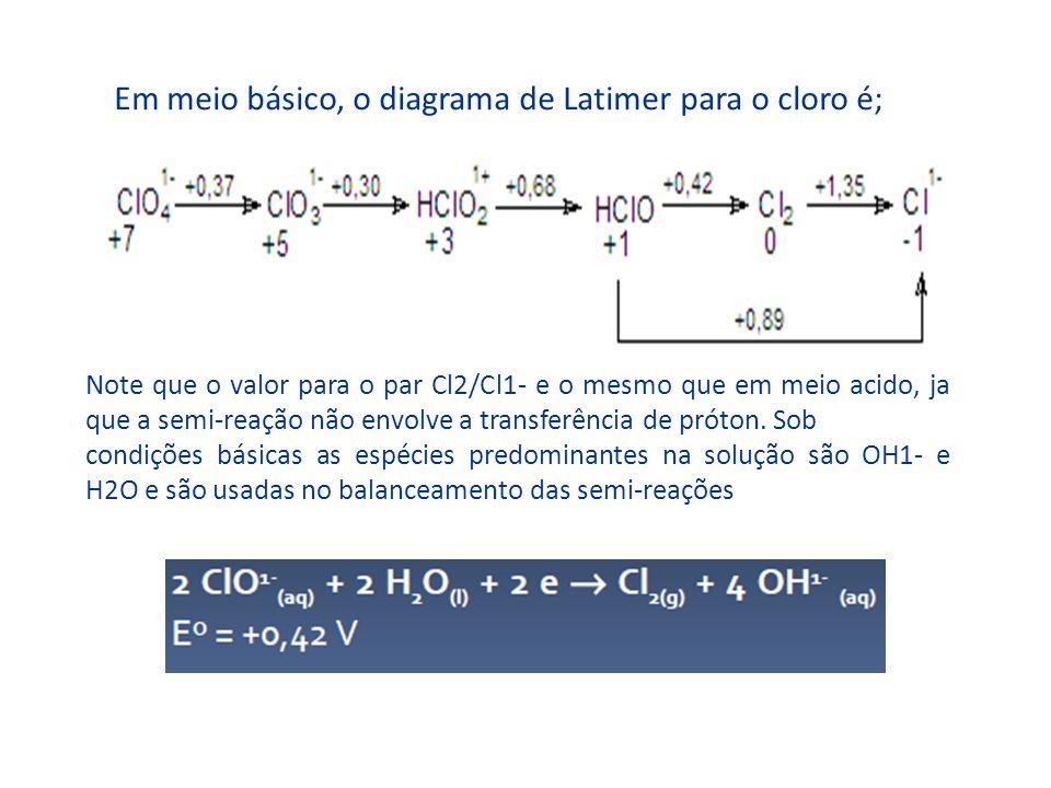 Em meio básico, o diagrama de Latimer para o cloro é;