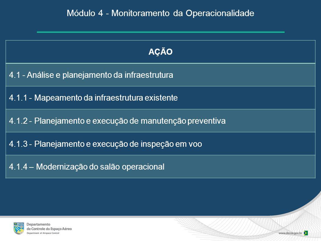 Módulo 4 - Monitoramento da Operacionalidade