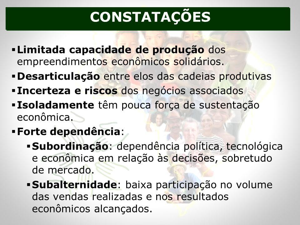 CONSTATAÇÕES Limitada capacidade de produção dos empreendimentos econômicos solidários. Desarticulação entre elos das cadeias produtivas.