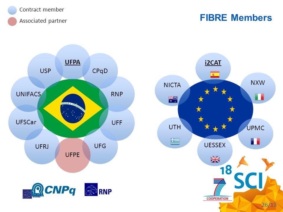 FIBRE Members i2CAT NXW UPMC UESSEX UTH NICTA UFPA CPqD RNP UFF UFG