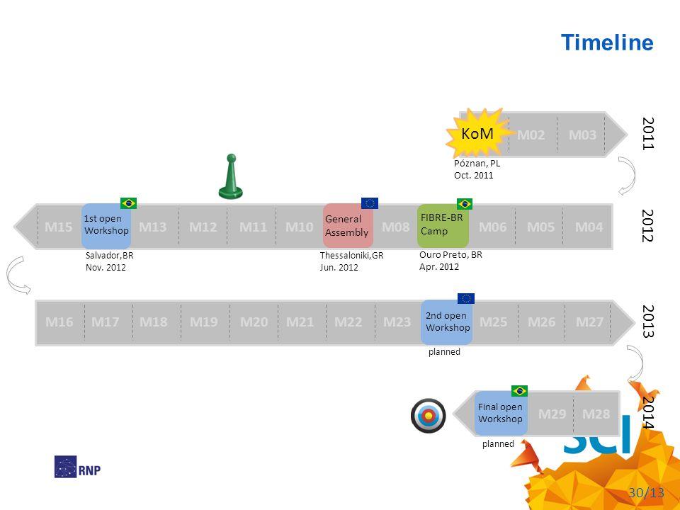 Timeline 2011 KoM 2012 2013 2014 M01 M02 M03 M15 M14 M13 M12 M11 M10
