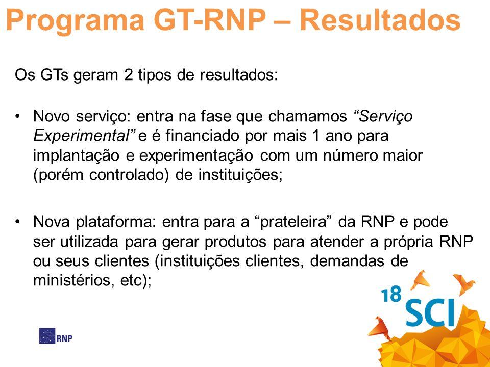 Programa GT-RNP – Resultados