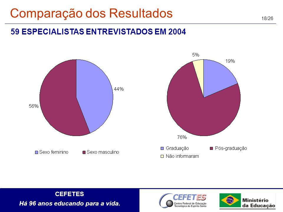Comparação dos Resultados