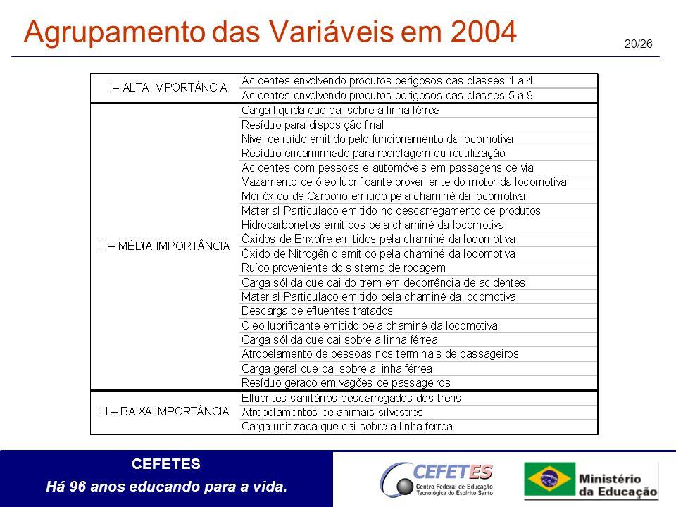 Agrupamento das Variáveis em 2004