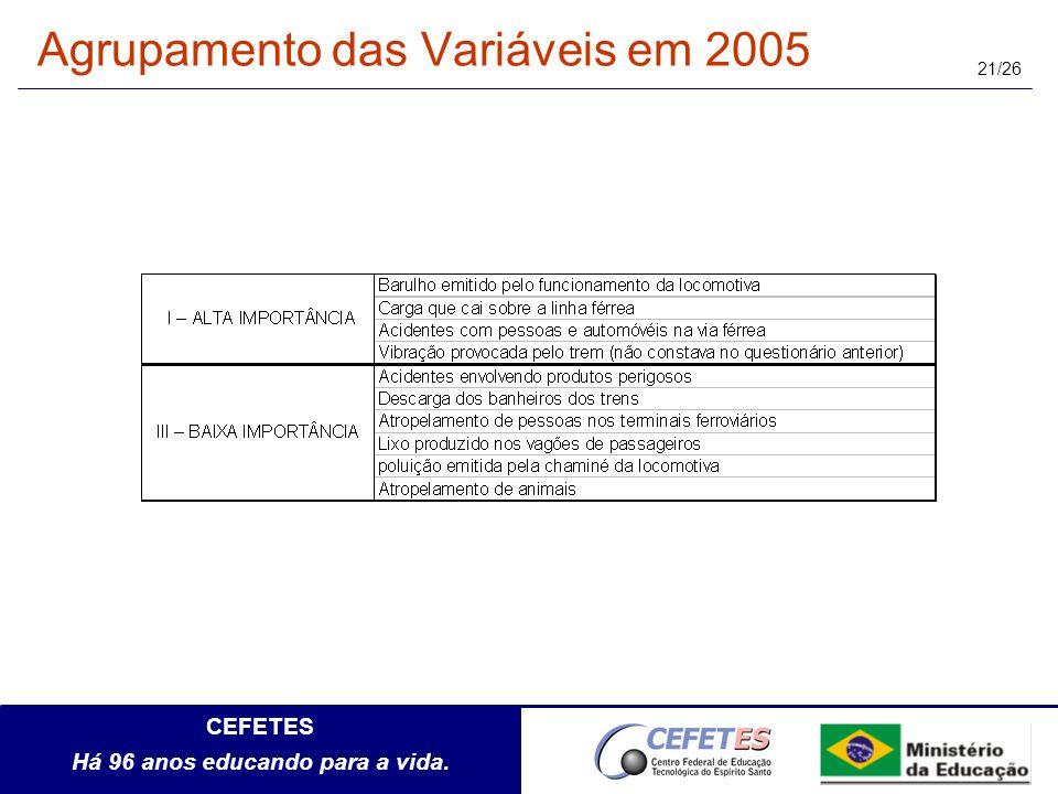Agrupamento das Variáveis em 2005