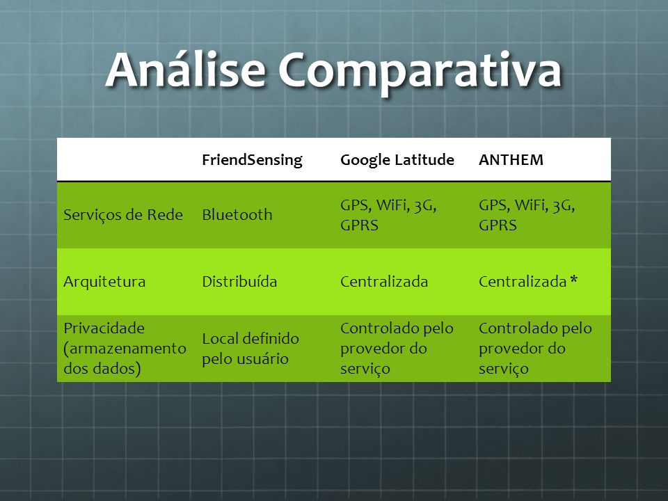 Análise Comparativa FriendSensing Google Latitude ANTHEM