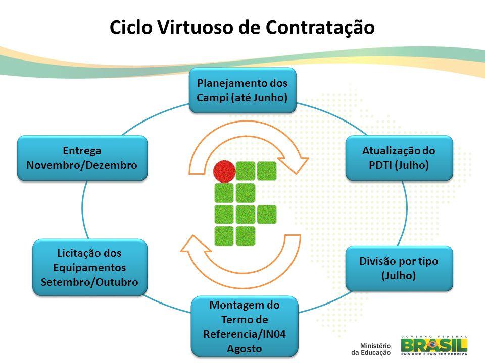 Ciclo Virtuoso de Contratação