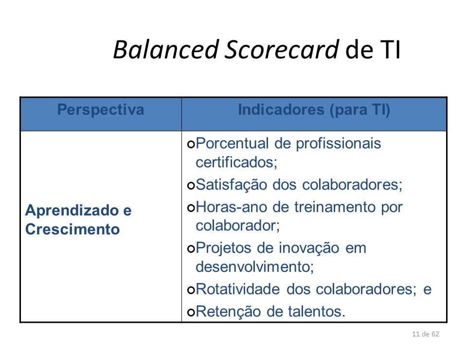 Balanced Scorecard de TI