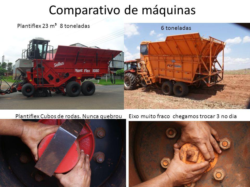 Comparativo de máquinas