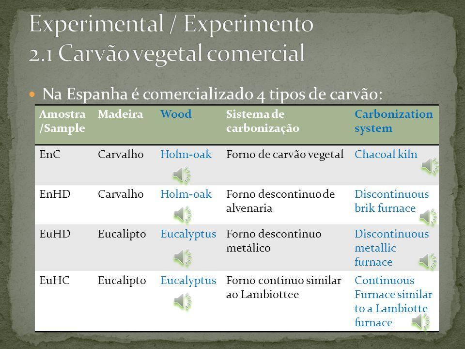 Experimental / Experimento 2.1 Carvão vegetal comercial