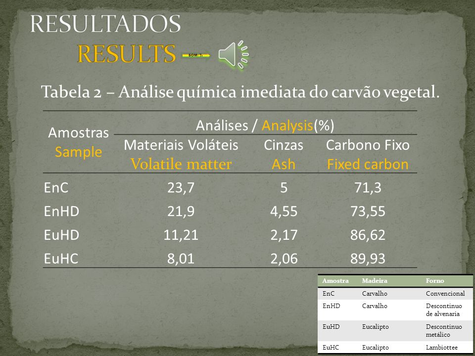 RESULTADOS RESULTS SOM: T1. Tabela 2 – Análise química imediata do carvão vegetal. Amostras. Sample.