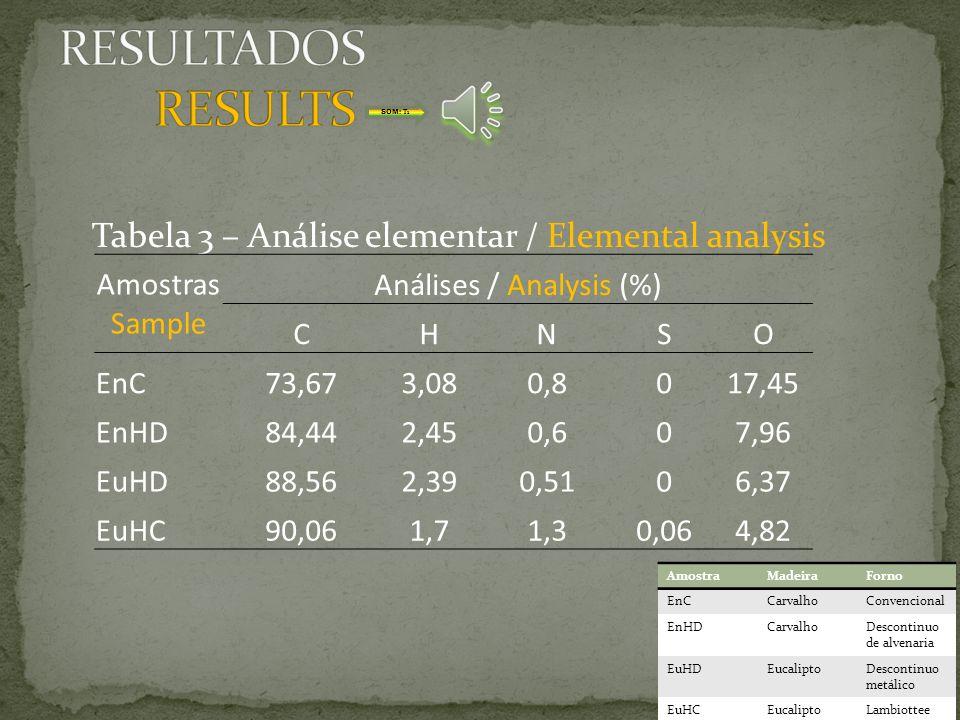 Análises / Analysis (%)