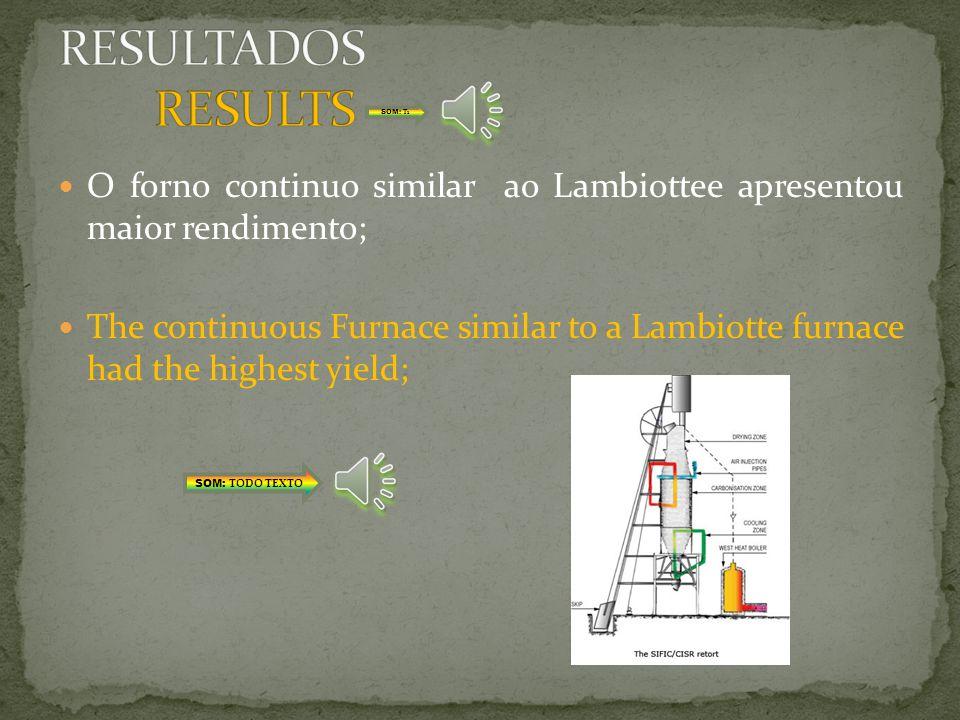 RESULTADOS RESULTS SOM: T1. O forno continuo similar ao Lambiottee apresentou maior rendimento;