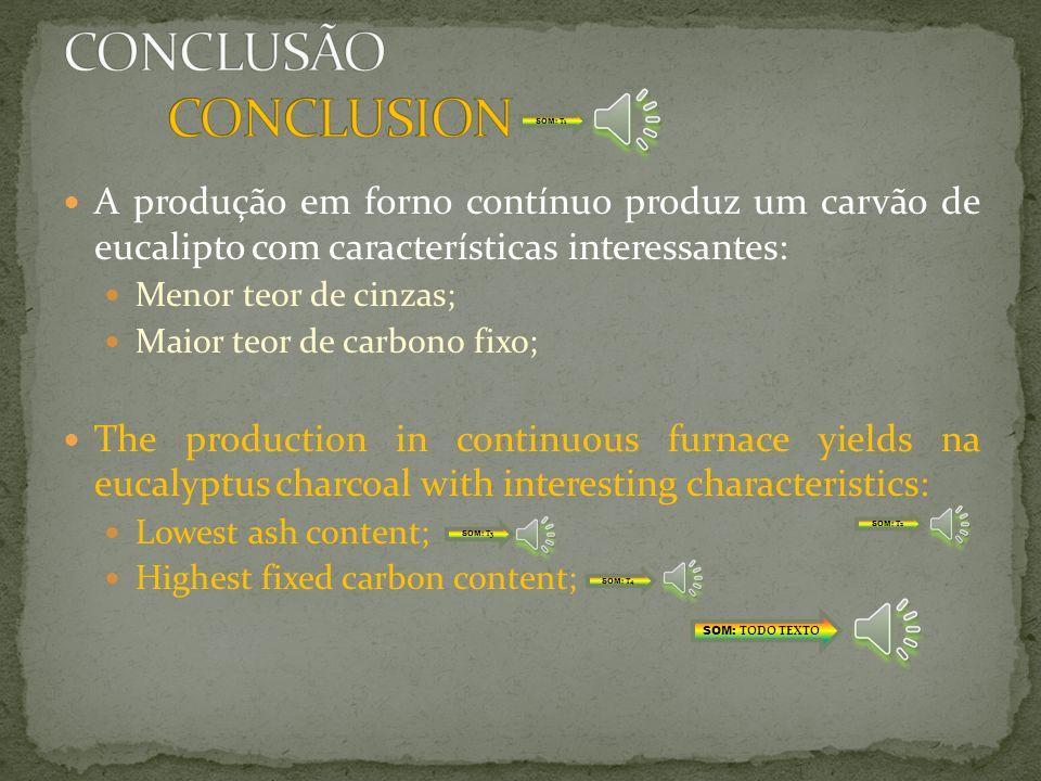 CONCLUSÃO CONCLUSION SOM: T1. A produção em forno contínuo produz um carvão de eucalipto com características interessantes: