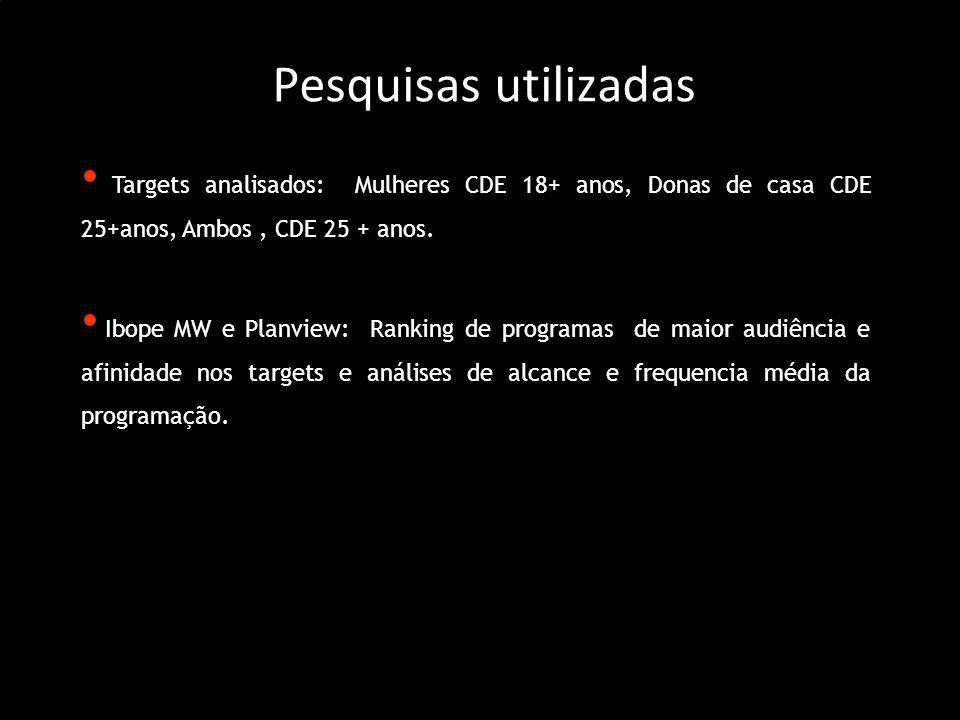 Pesquisas utilizadas Targets analisados: Mulheres CDE 18+ anos, Donas de casa CDE 25+anos, Ambos , CDE 25 + anos.