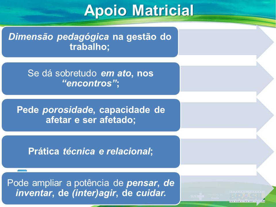 Apoio Matricial Dimensão pedagógica na gestão do trabalho;