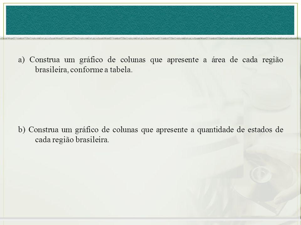 a) Construa um gráfico de colunas que apresente a área de cada região brasileira, conforme a tabela.