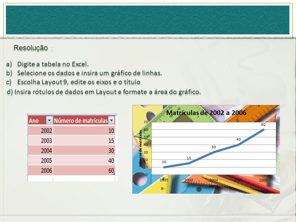 Resolução : Digite a tabela no Excel. Selecione os dados e insira um gráfico de linhas. Escolha Layout 9, edite os eixos e o título.