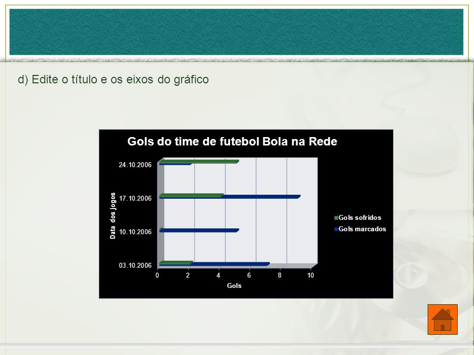 d) Edite o título e os eixos do gráfico