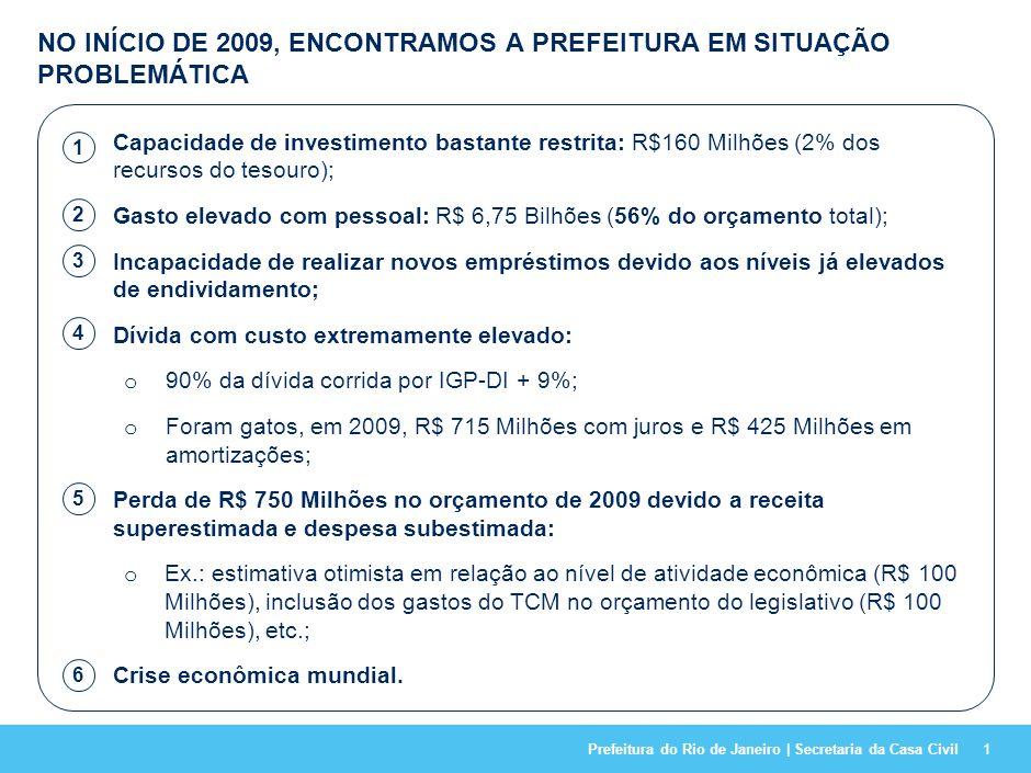 Perfil de gastos da Prefeitura (% do orçamento total)