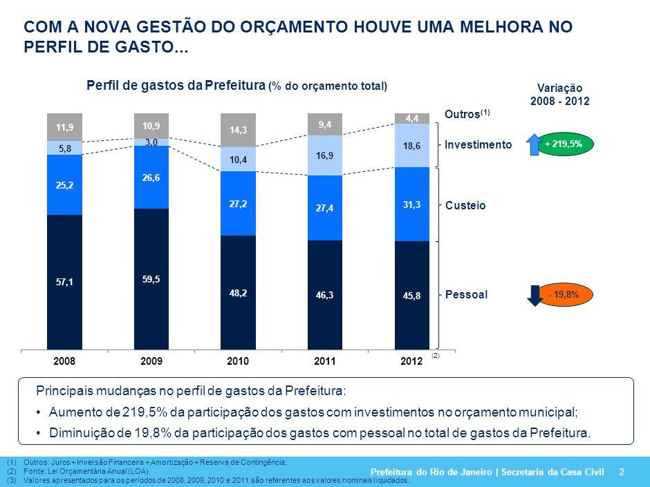 Investimento sobre Orçamento total (%)