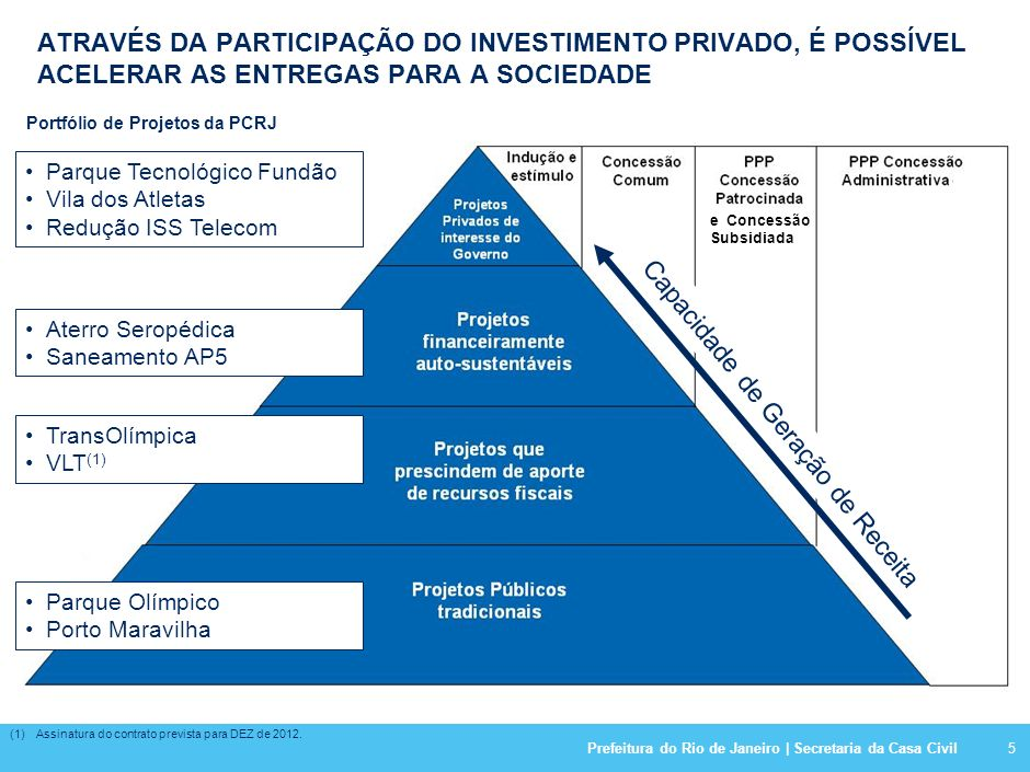 Reequilíbrio Econômico da Linha Amarela Investimento: R$ 250 milhões