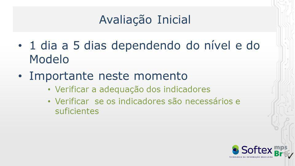 1 dia a 5 dias dependendo do nível e do Modelo