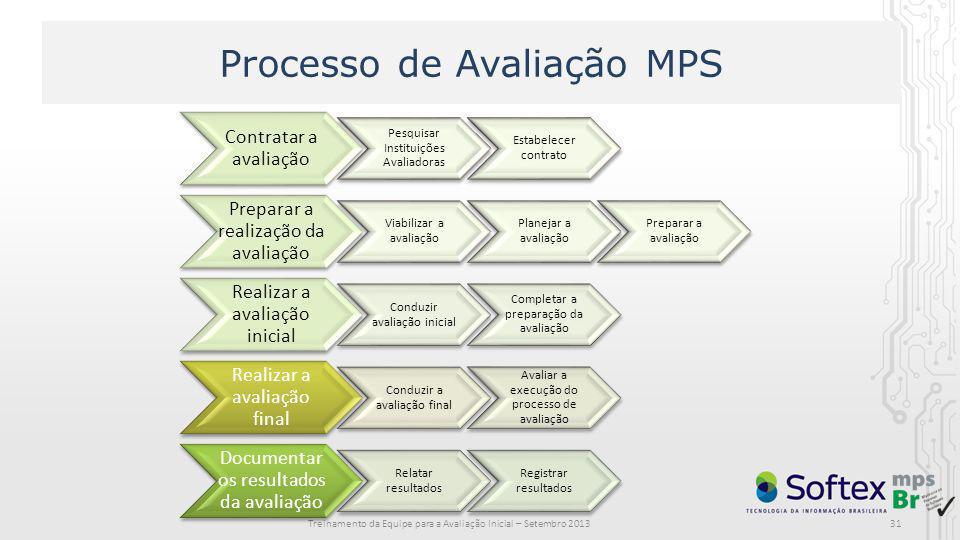 Processo de Avaliação MPS