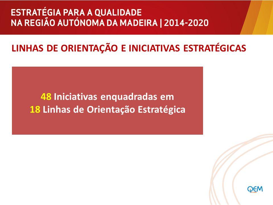 48 Iniciativas enquadradas em 18 Linhas de Orientação Estratégica