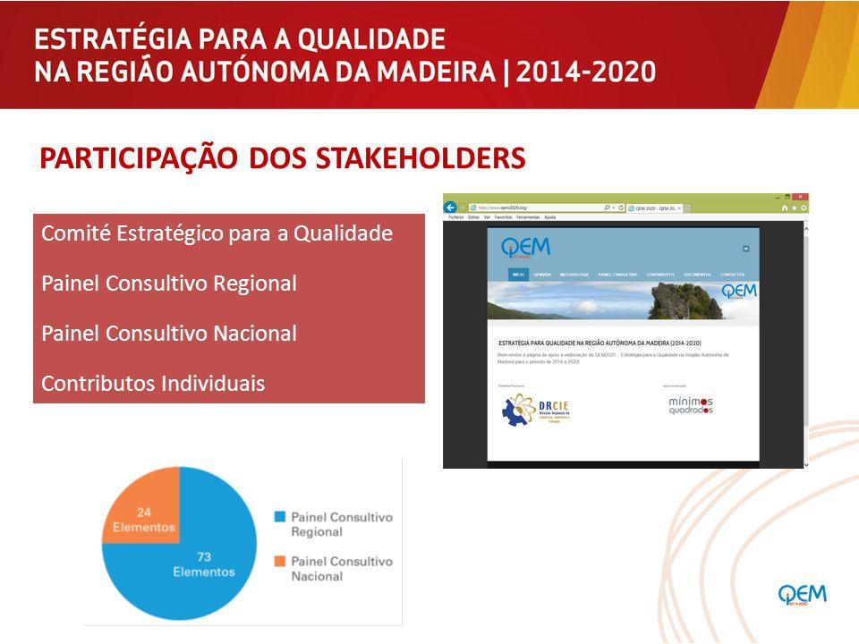 Participação dos Stakeholders