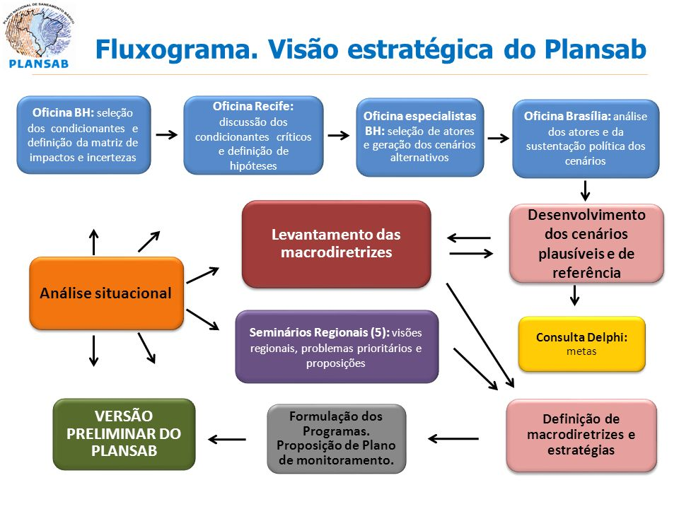 Fluxograma. Visão estratégica do Plansab