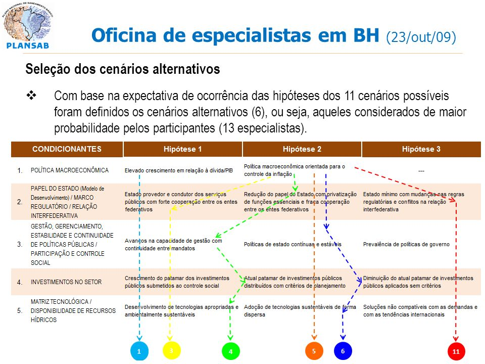 Oficina de especialistas em BH (23/out/09)