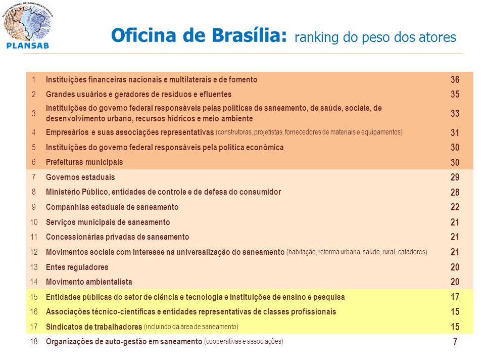 Oficina de Brasília: ranking do peso dos atores