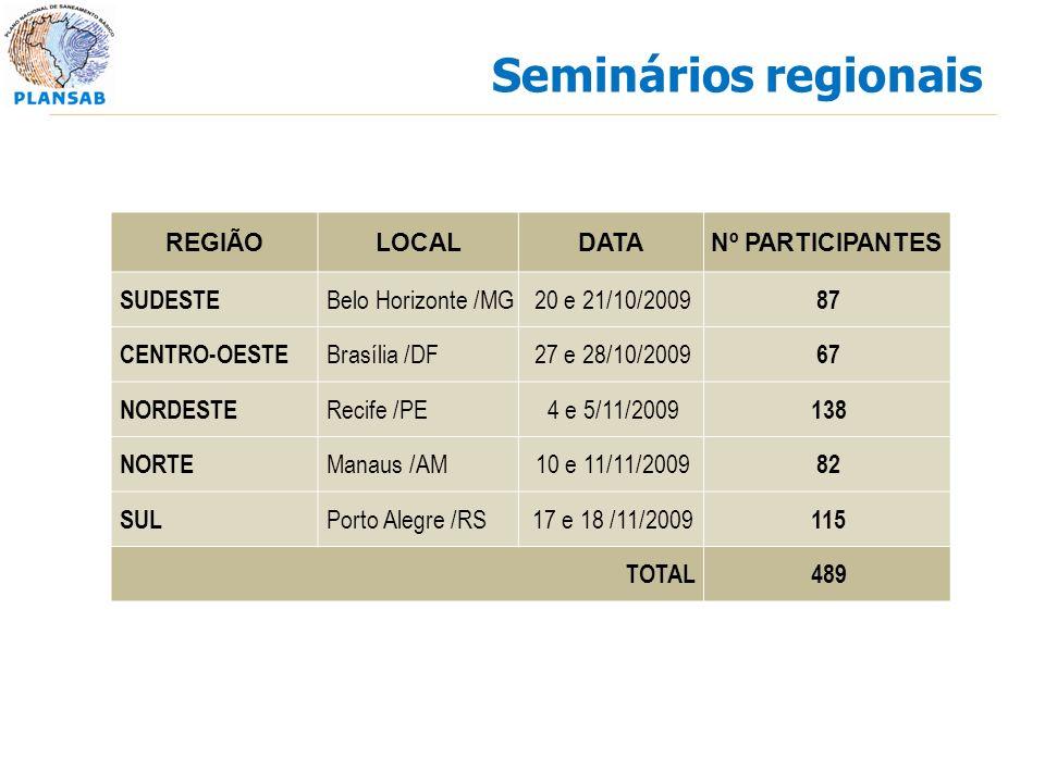 Seminários regionais SUDESTE Belo Horizonte /MG 20 e 21/10/2009 87